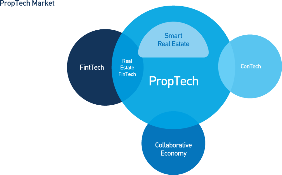 #PropTech and Access Control